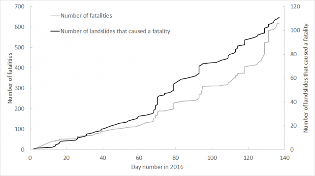 Landslide fatalities in 2016