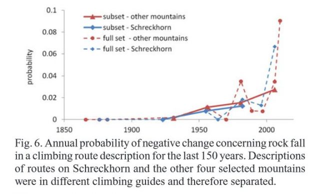 Changes in the perceived danger of rockfalls in the Bernese Alps in climbing guides, from Temme (2015)