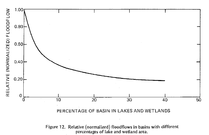 Novitski.Figure12.Percentage.Wetland