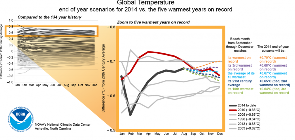 From NOAA: It looks increasingly likely that 2014 will be the hottest year on the instrumental record.