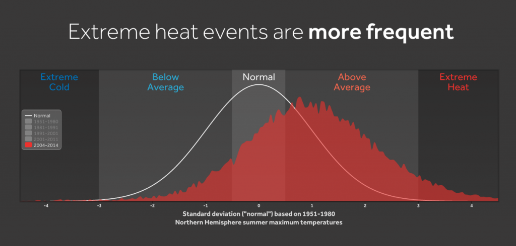 WXshift_climateindicators_extremeheat