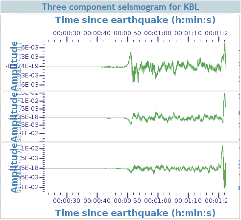 Close-up of P wave onset in Kabul, with S waves just arriving at the end of the plotted record here.