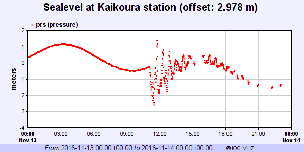 24-hr tidal record at Kaikoura for Nov 13 UTC. Large-amplitude, ~45-minute-period oscillations of the local tsunami superimposed on regular diurnal tides.