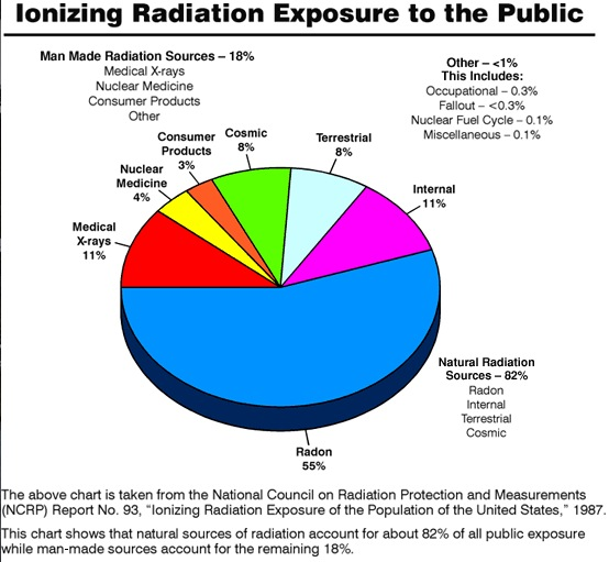 How Much Radiation Does It Take To Kill You Dans Wild Wild