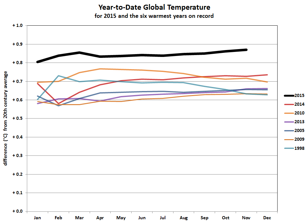 The hottest years on record. Notice how 2015 is not just a record but by a large margin.