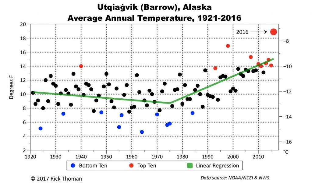 From Alaska Climatologist Rick Thoman..Utqiaġvik (Formerly Barrow AK) blows away previous warmest year by a full 2ºF. Trend since 1970s a stunning º6F